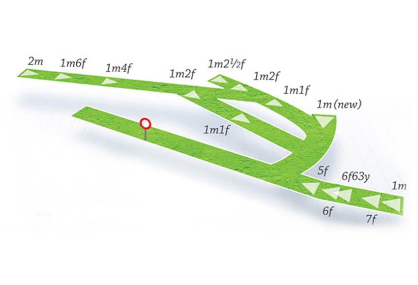 Map Of Ireland Racecourses.The Curragh Hri
