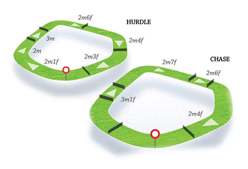 Map Of Ireland Racecourses.Kilbeggan Hri