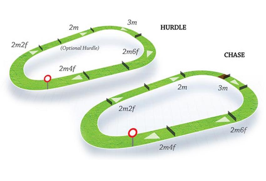 Map Of Ireland Racecourses.Thurles Hri